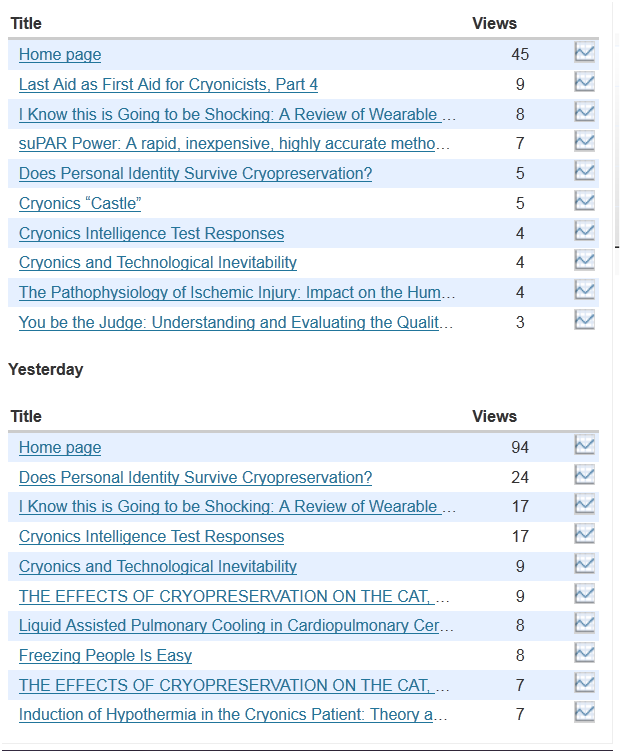 There Is Substantial Variability On A Day To Basis As Which Articles Achieve Top Ten Status