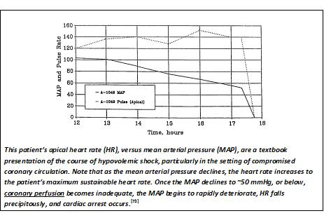 Chronosphere a revolution in time page 10 at right this patients apical heart rate hr versus mean arterial pressure map are a textbook presentation of the course of hypovolemic shock fandeluxe Images