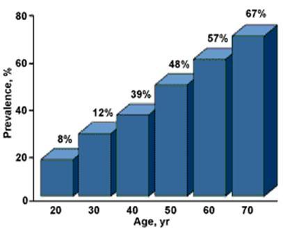 Viagra Use In 30S